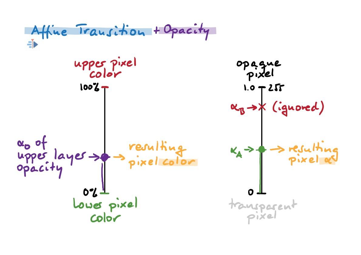 Opacity (Affine)