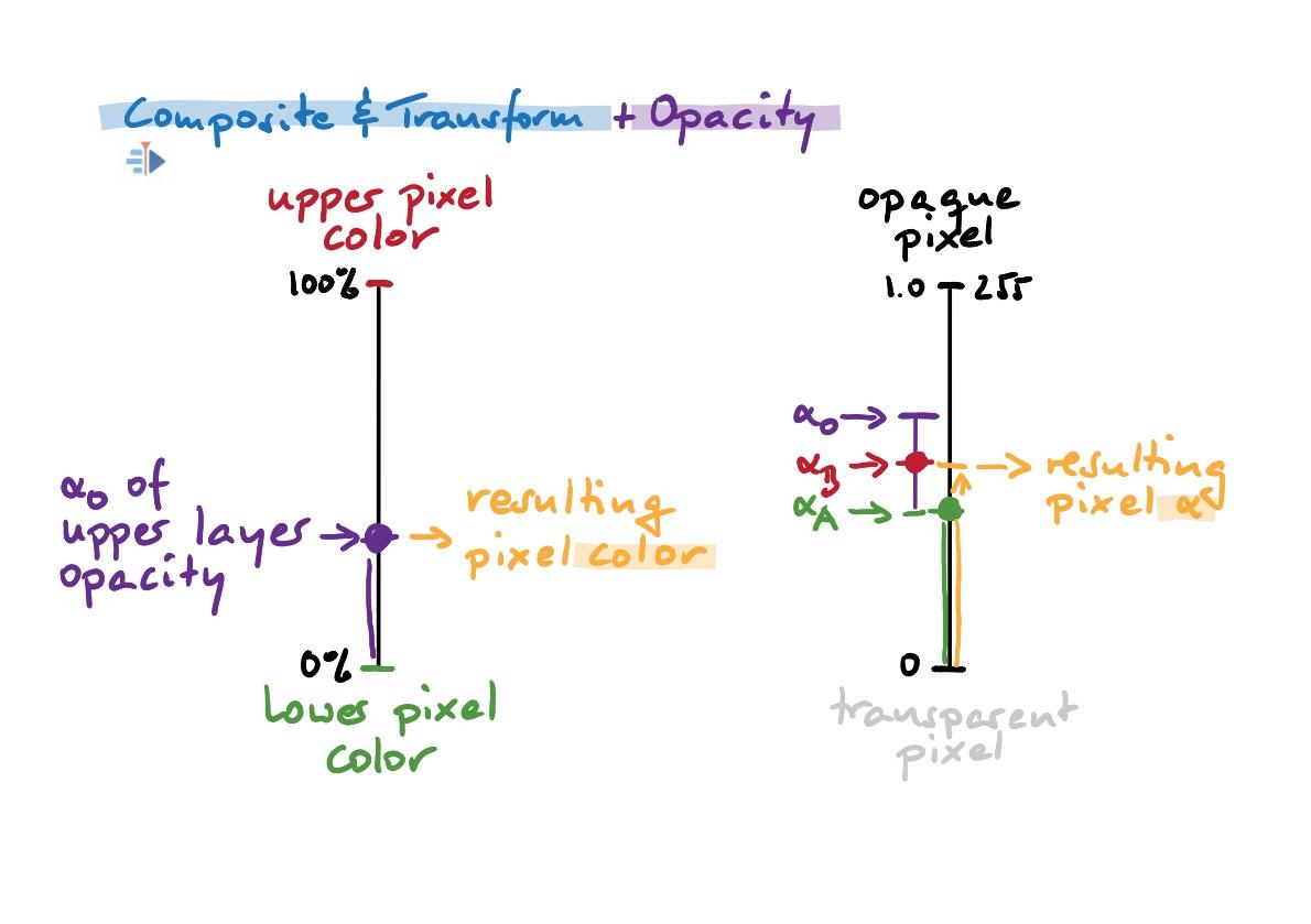 Opacity (Composite & Co)