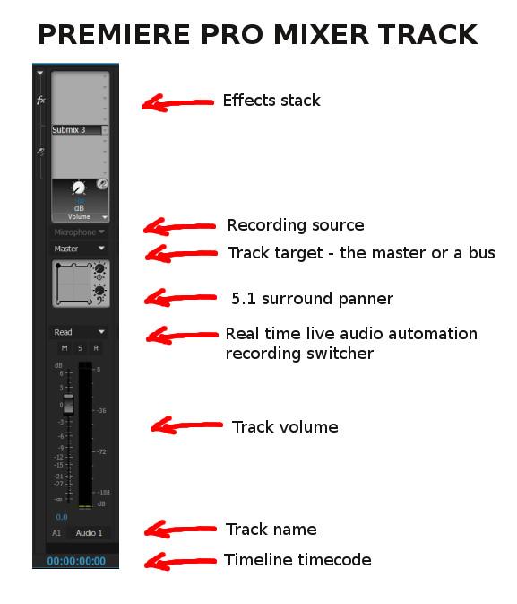 Premiere pro mixer track